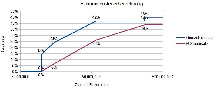 Einkommensteuerrechner 2022, 2021, 2020 und 2010 - 2019